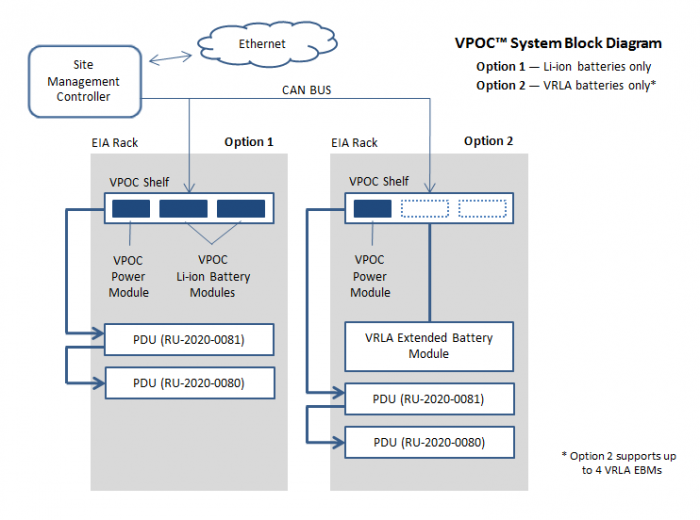 VPOC™ System block diagram by Lite-On Power System Solutions