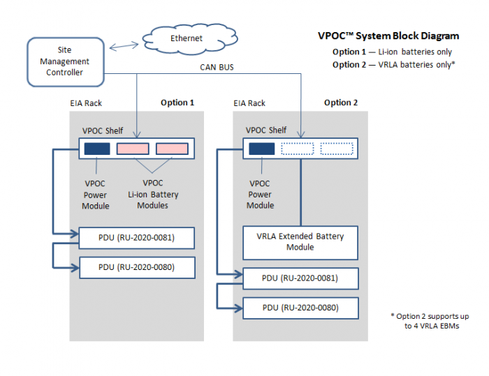 VPOC™ System Diagram - Lithium-ion Li-ion Battery Module by Lite-On Power System Solutions