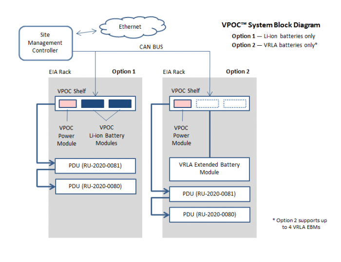 VPOC™ System Diagram - 10kW Power Module by Lite-On Power System Solutions