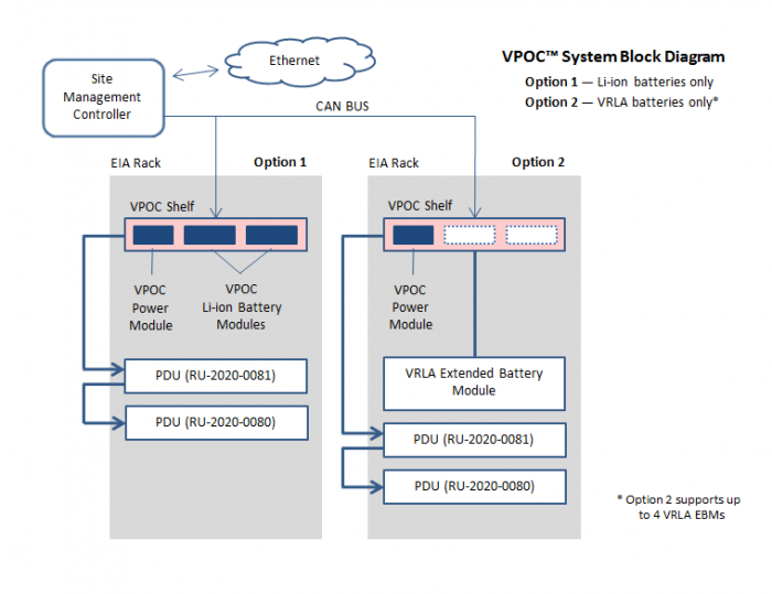 VPOC™ System Diagram - VPOC™ Shelf by Lite-On Power System Solutions