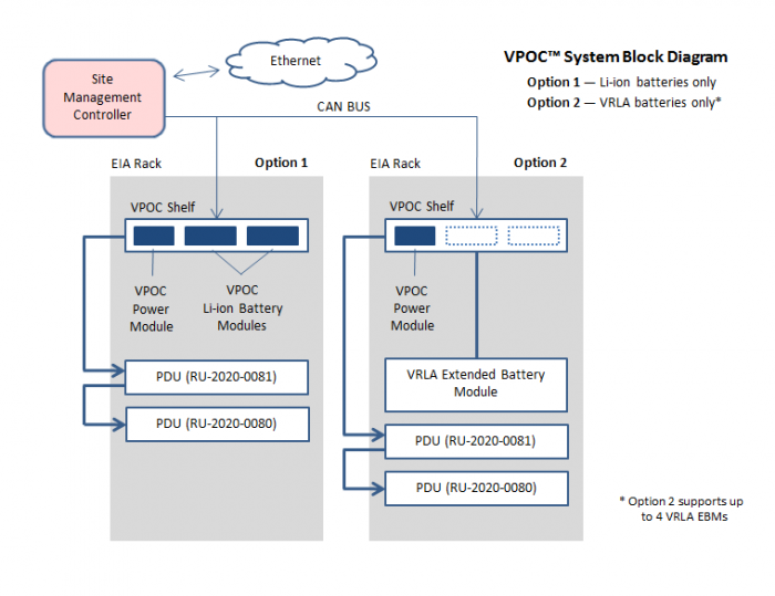 VPOC™ System Diagram - Site Management Controller by Lite-On Power System Solutions