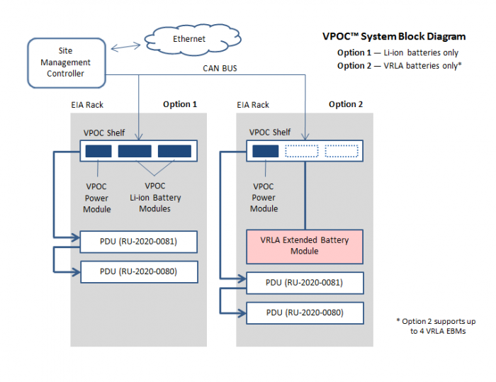 VPOC™ System Diagram - VRLA Extended Battery Module by Lite-On Power System Solutions